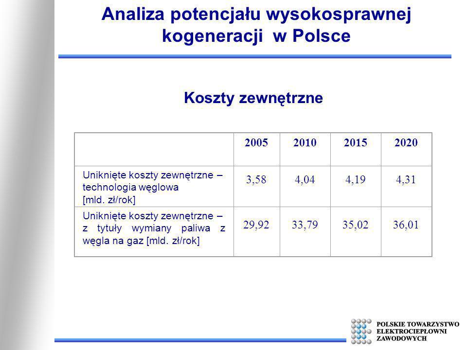 2005201020152020 Uniknięte koszty zewnętrzne – technologia węglowa [mld. zł/rok] 3,584,044,194,31 Uniknięte koszty zewnętrzne – z tytuły wymiany paliw
