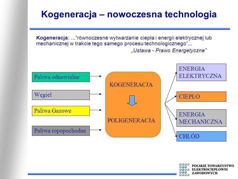 Kogeneracja – nowoczesna technologia POLIGENERACJA Paliwa odnawialneWęgielPaliwa GazowePaliwa ropopochodneENERGIA ELEKTRYCZNA CHŁÓD ENERGIA MECHANICZN