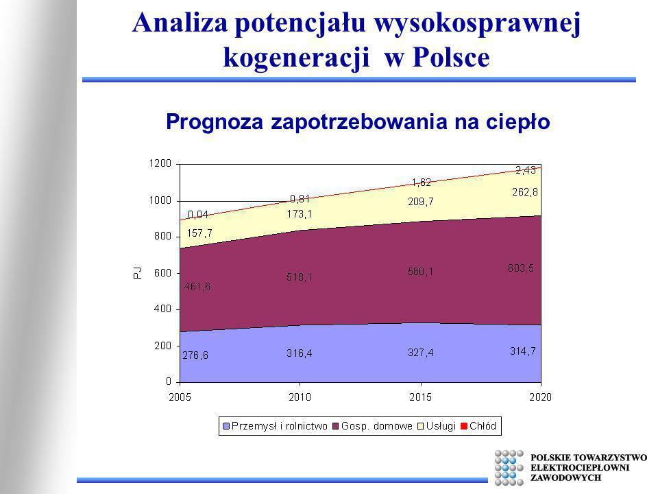Analiza potencjału wysokosprawnej kogeneracji w Polsce Prognoza zapotrzebowania na ciepło