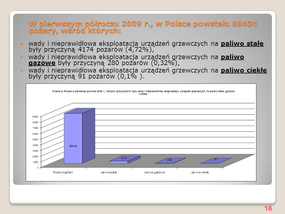 16 W pierwszym półroczu 2009 r., w Polsce powstało 88434 pożary, wśród których: wady i nieprawidłowa eksploatacja urządzeń grzewczych na paliwo stałe były przyczyną 4174 pożarów (4,72%), wady i nieprawidłowa eksploatacja urządzeń grzewczych na paliwo gazowe były przyczyną 280 pożarów (0,32%), wady i nieprawidłowa eksploatacja urządzeń grzewczych na paliwo ciekłe były przyczyną 91 pożarów (0,1% ).