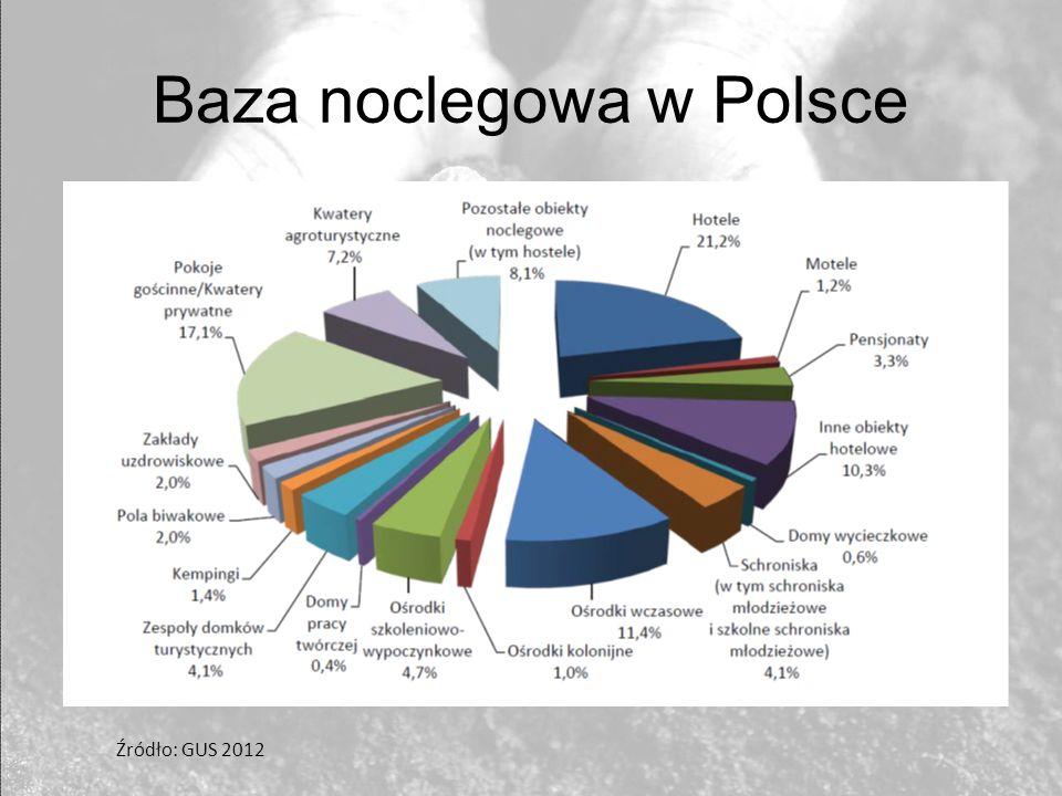 Baza noclegowa w Polsce Źródło: GUS 2012