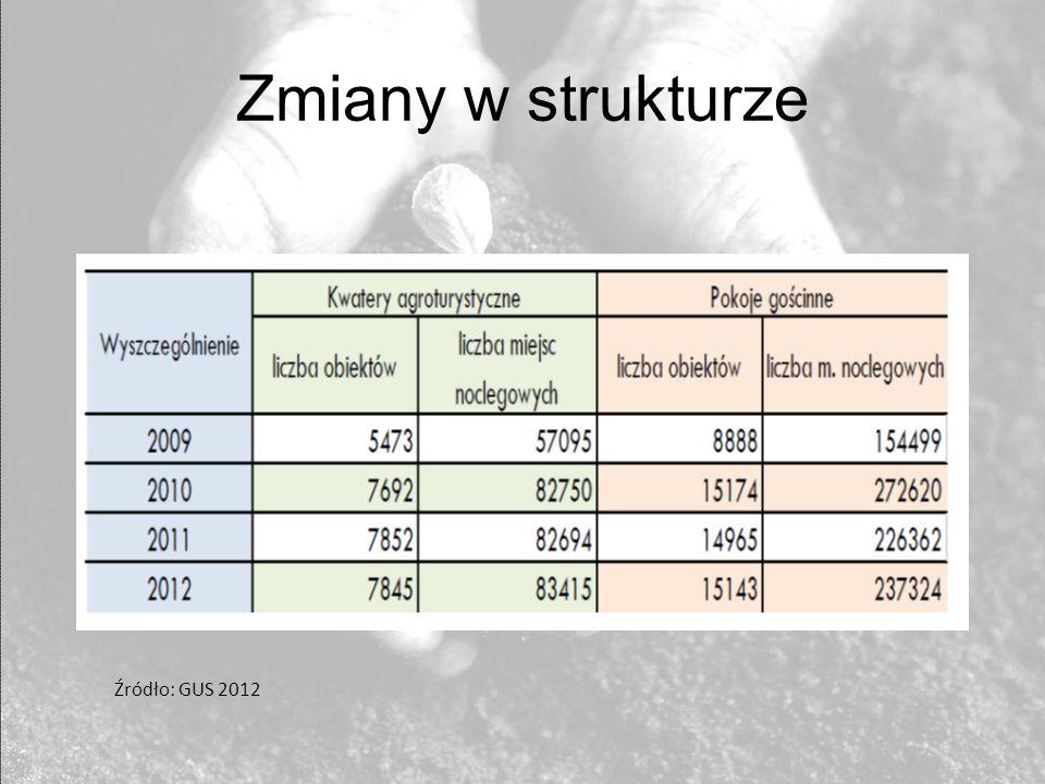 Zmiany w strukturze Źródło: GUS 2012