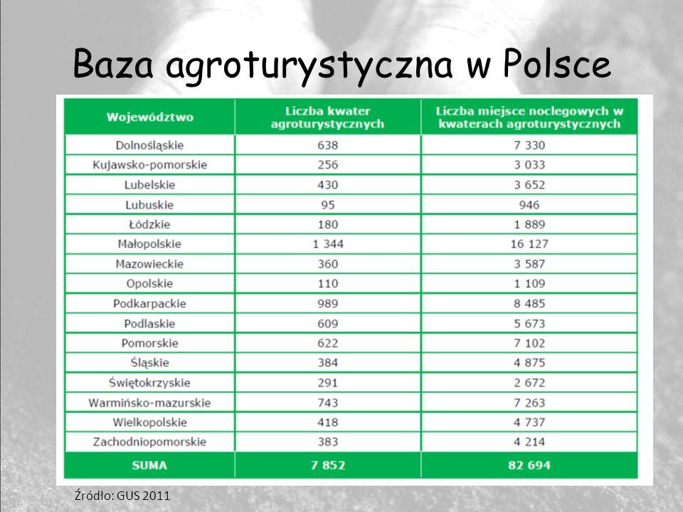 Baza agroturystyczna w Polsce Źródło: GUS 2011