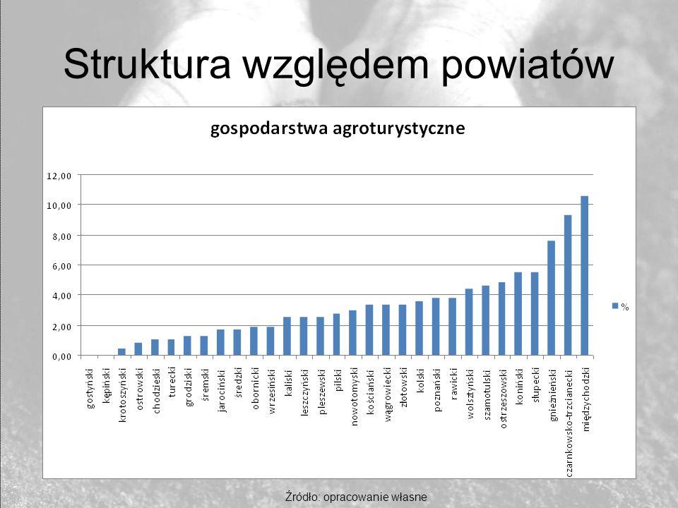 Struktura względem powiatów Źródło: opracowanie własne