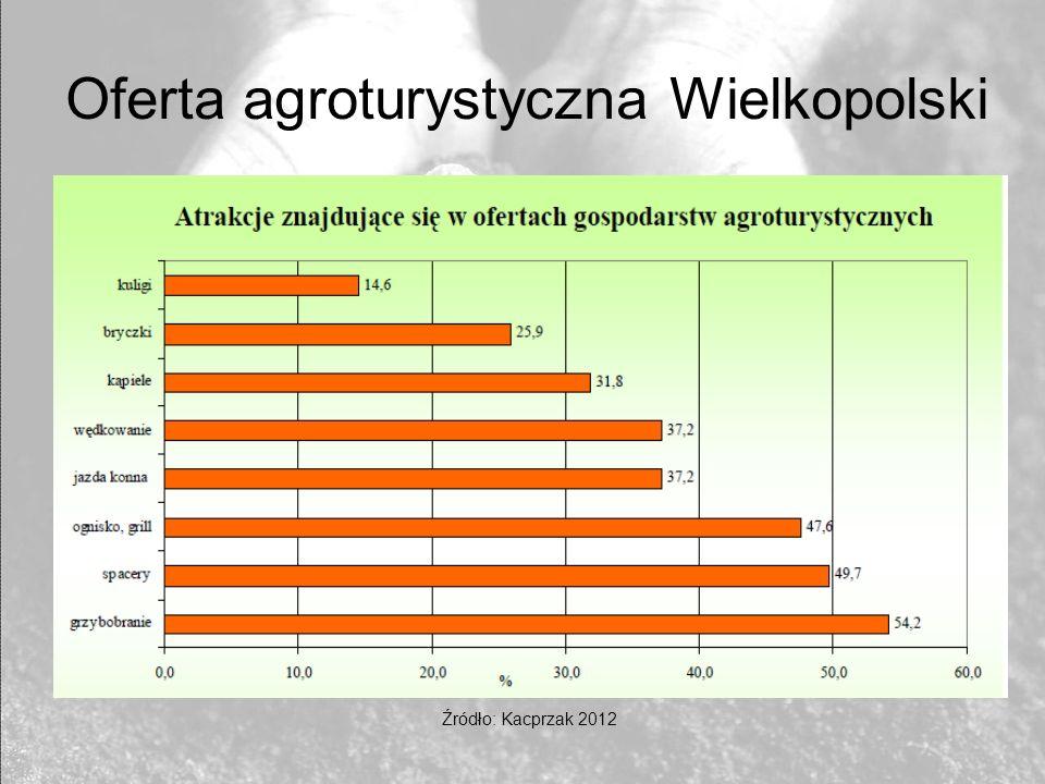 Oferta agroturystyczna Wielkopolski Źródło: Kacprzak 2012