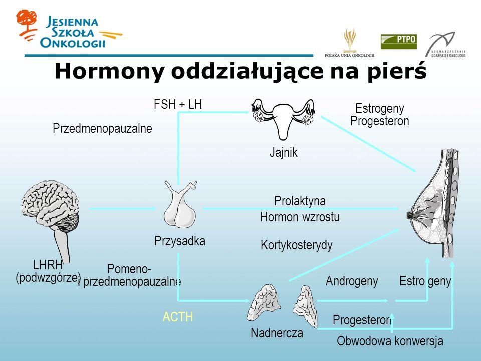 Hormony oddziałujące na pierś LHRH (podwzgórze) Przysadka Jajnik Nadnercza Pomeno- i przedmenopauzalne Przedmenopauzalne Prolaktyna Hormon wzrostu Estrogeny Progesteron Androgeny Progesteron Obwodowa konwersja Kortykosterydy ACTH FSH + LH Estro geny