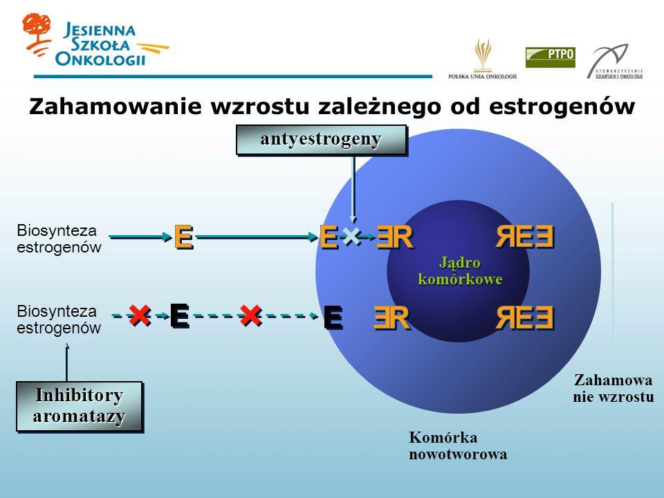 Biosynteza estrogenów Komórka nowotworowa Jądro komórkowe Jądro komórkowe Zahamowanie wzrostu zależnego od estrogenów Zahamowa nie wzrostu Biosynteza estrogenów antyestrogenyantyestrogeny Inhibitory aromatazy