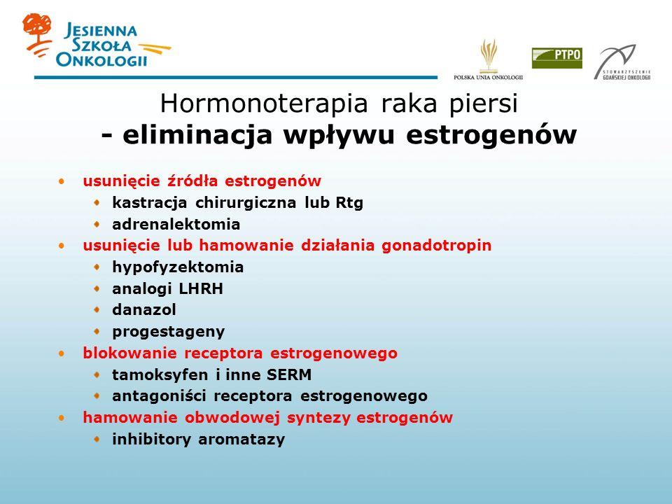 Hormonoterapia raka piersi - eliminacja wpływu estrogenów usunięcie źródła estrogenów kastracja chirurgiczna lub Rtg adrenalektomia usunięcie lub hamowanie działania gonadotropin hypofyzektomia analogi LHRH danazol progestageny blokowanie receptora estrogenowego tamoksyfen i inne SERM antagoniści receptora estrogenowego hamowanie obwodowej syntezy estrogenów inhibitory aromatazy