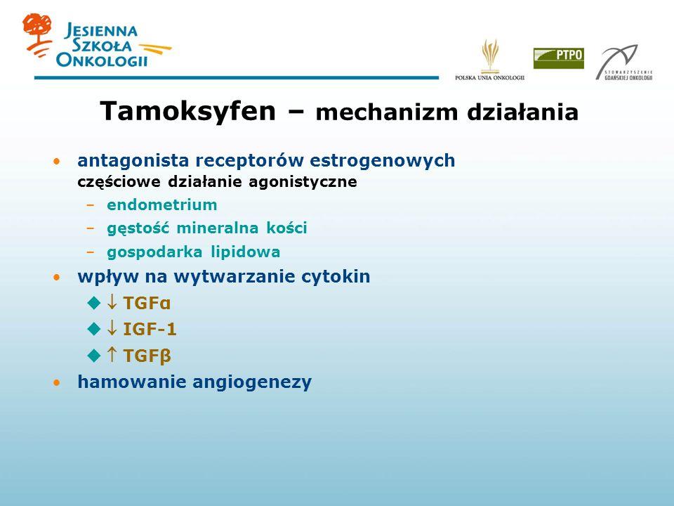 Tamoksyfen – mechanizm działania antagonista receptorów estrogenowych częściowe działanie agonistyczne –endometrium –gęstość mineralna kości –gospodarka lipidowa wpływ na wytwarzanie cytokin TGFα IGF-1 TGFβ hamowanie angiogenezy