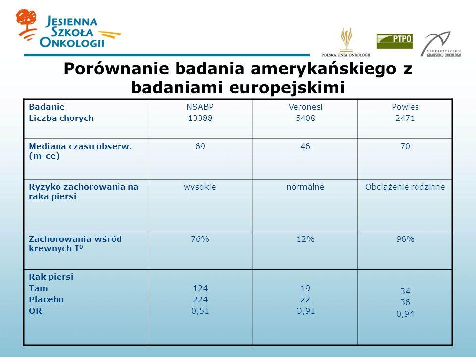 Porównanie badania amerykańskiego z badaniami europejskimi Badanie Liczba chorych NSABP 13388 Veronesi 5408 Powles 2471 Mediana czasu obserw. (m-ce) 6