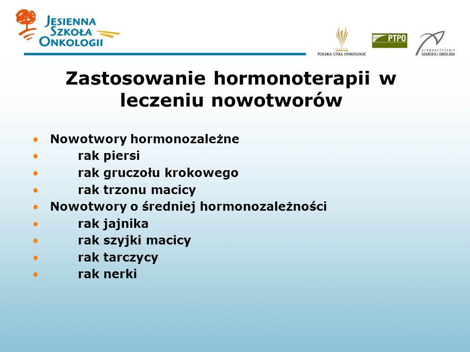 Zastosowanie hormonoterapii w leczeniu nowotworów Nowotwory hormonozależne rak piersi rak gruczołu krokowego rak trzonu macicy Nowotwory o średniej hormonozależności rak jajnika rak szyjki macicy rak tarczycy rak nerki