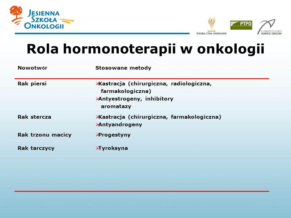 Rola hormonoterapii w onkologii Nowotw ó rStosowane metody Rak piersi Rak stercza Rak trzonu macicy Rak tarczycy Kastracja (chirurgiczna, radiologiczna, farmakologiczna) Antyestrogeny, inhibitory aromatazy Kastracja (chirurgiczna, farmakologiczna) Antyandrogeny Progestyny Tyroksyna
