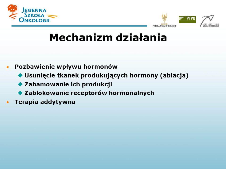 Mechanizm działania Pozbawienie wpływu hormonów Usunięcie tkanek produkujących hormony (ablacja) Zahamowanie ich produkcji Zablokowanie receptorów hormonalnych Terapia addytywna