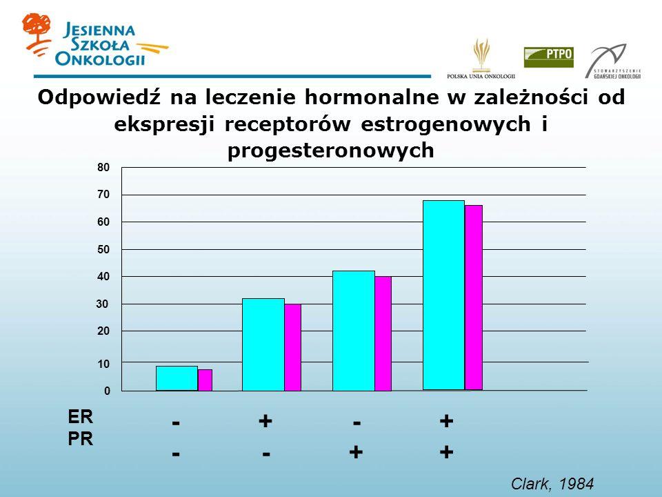 Odpowiedź na leczenie hormonalne w zależności od ekspresji receptorów estrogenowych i progesteronowych Clark, 1984 80 70 60 50 40 30 20 10 0 ER PR- +-