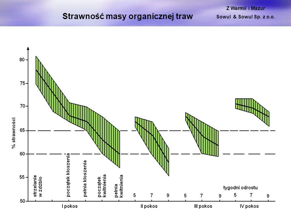Z WARMII I MAZUR Sowul & Sowul Sp. z o.o. Strawność masy organicznej traw Z Warmii i Mazur Sowul & Sowul Sp. z o.o.