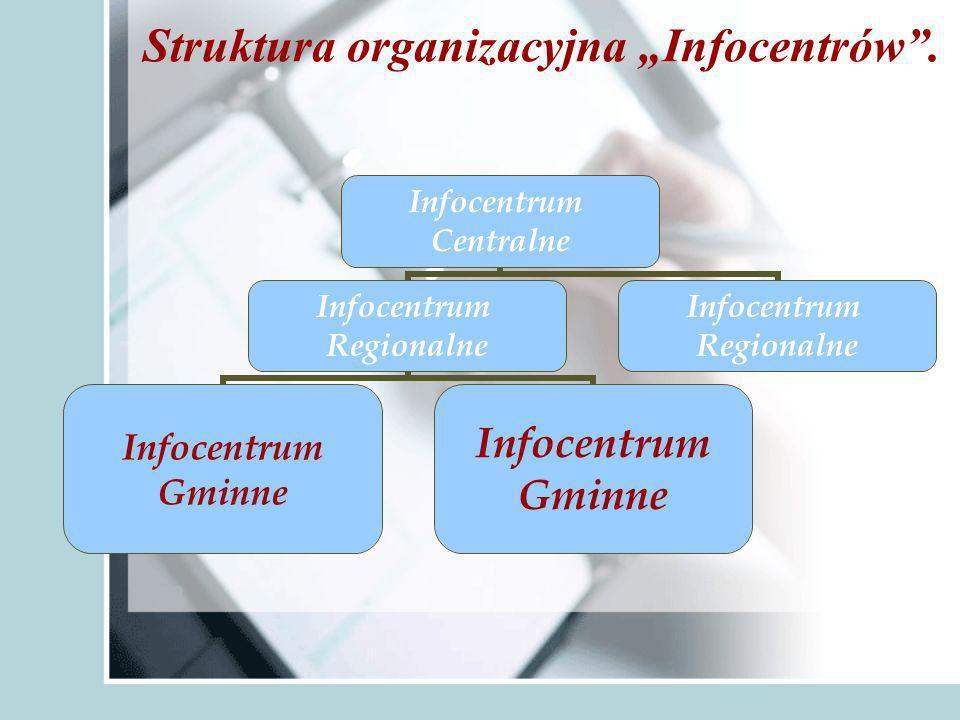 Struktura organizacyjna Infocentrów.