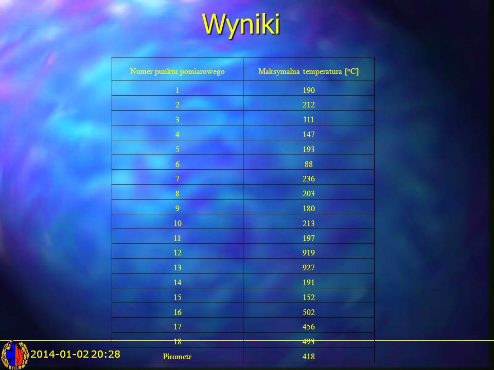 2014-01-02 20:29Wyniki Numer punktu pomiarowegoMaksymalna temperatura [ o C] 1190 2212 3111 4147 5193 688 7236 8203 9180 10213 11197 12919 13927 14191