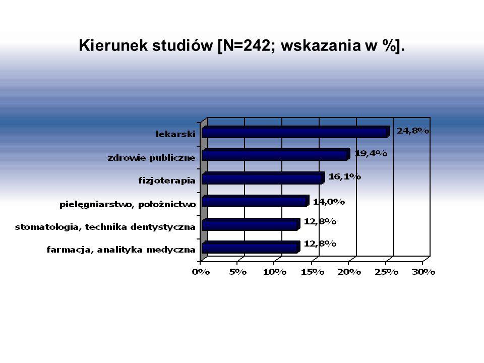 Kierunek studiów [N=242; wskazania w %].