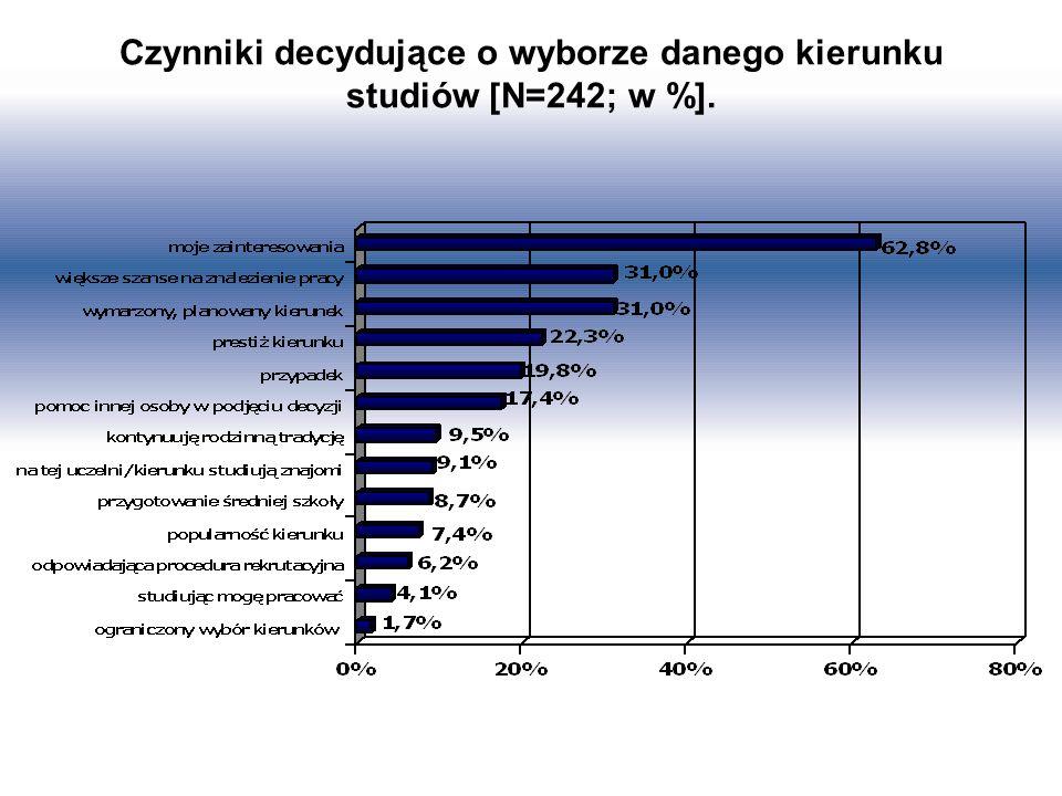 Czynniki decydujące o wyborze danego kierunku studiów [N=242; w %].