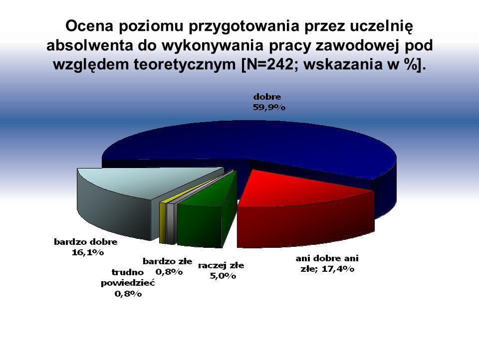 Ocena poziomu przygotowania przez uczelnię absolwenta do wykonywania pracy zawodowej pod względem teoretycznym [N=242; wskazania w %].