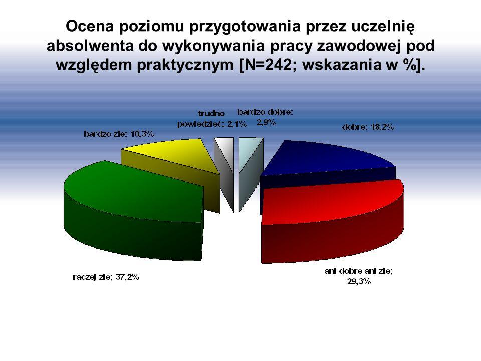 Ocena poziomu przygotowania przez uczelnię absolwenta do wykonywania pracy zawodowej pod względem praktycznym [N=242; wskazania w %].