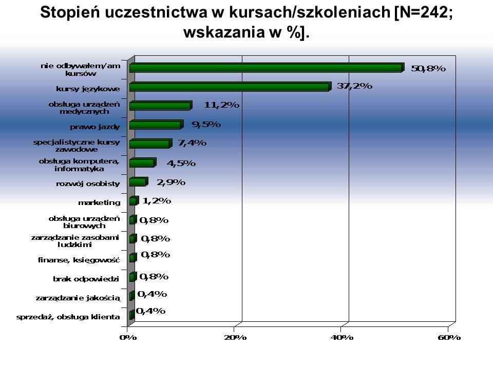 Stopień uczestnictwa w kursach/szkoleniach [N=242; wskazania w %].