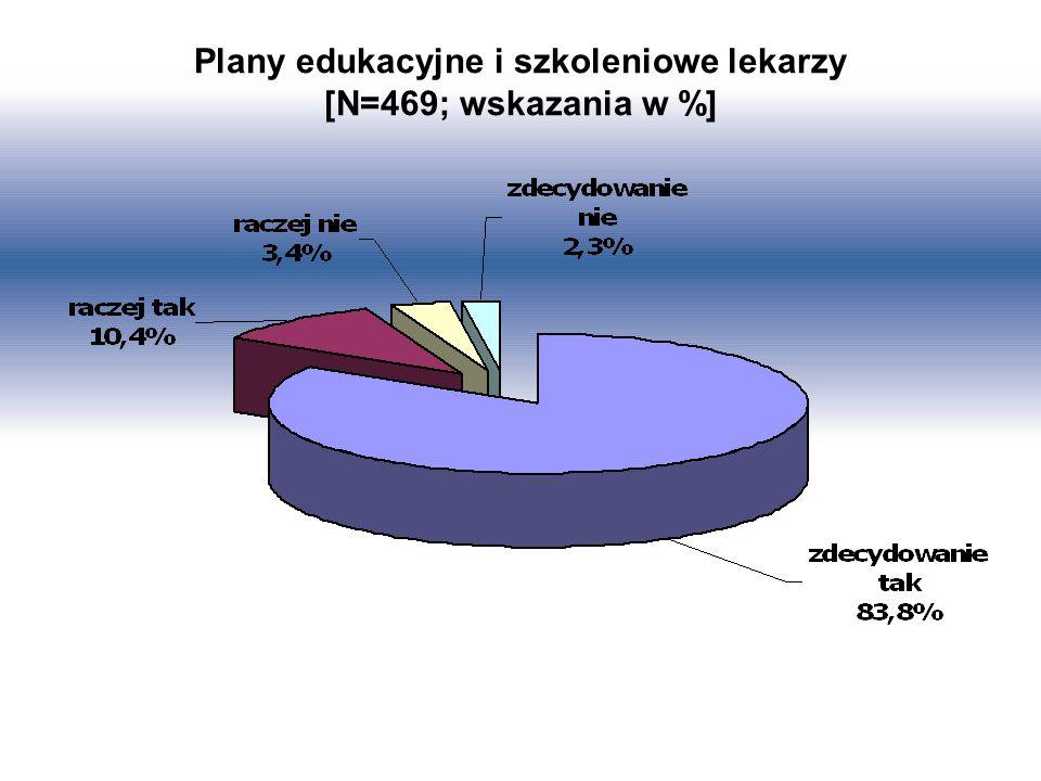 Plany edukacyjne i szkoleniowe lekarzy [N=469; wskazania w %]