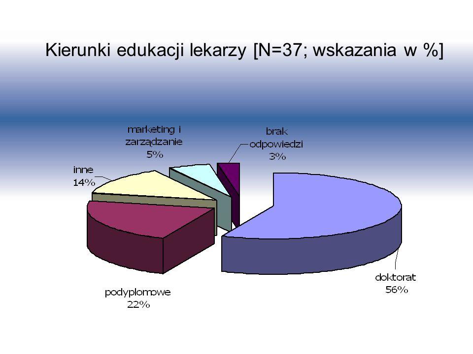 Kierunki edukacji lekarzy [N=37; wskazania w %]