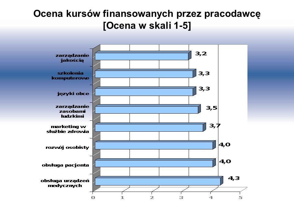 Ocena kursów finansowanych przez pracodawcę [Ocena w skali 1-5]