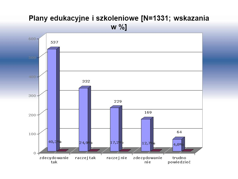 Plany edukacyjne i szkoleniowe [N=1331; wskazania w %]