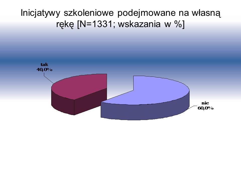 Inicjatywy szkoleniowe podejmowane na własną rękę [N=1331; wskazania w %]