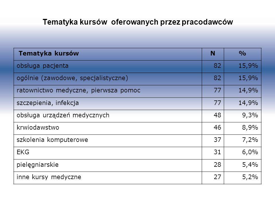 Tematyka kursów oferowanych przez pracodawców Tematyka kursówN% obsługa pacjenta8215,9% ogólnie (zawodowe, specjalistyczne)8215,9% ratownictwo medyczne, pierwsza pomoc7714,9% szczepienia, infekcja7714,9% obsługa urządzeń medycznych489,3% krwiodawstwo468,9% szkolenia komputerowe377,2% EKG316,0% pielęgniarskie285,4% inne kursy medyczne275,2%