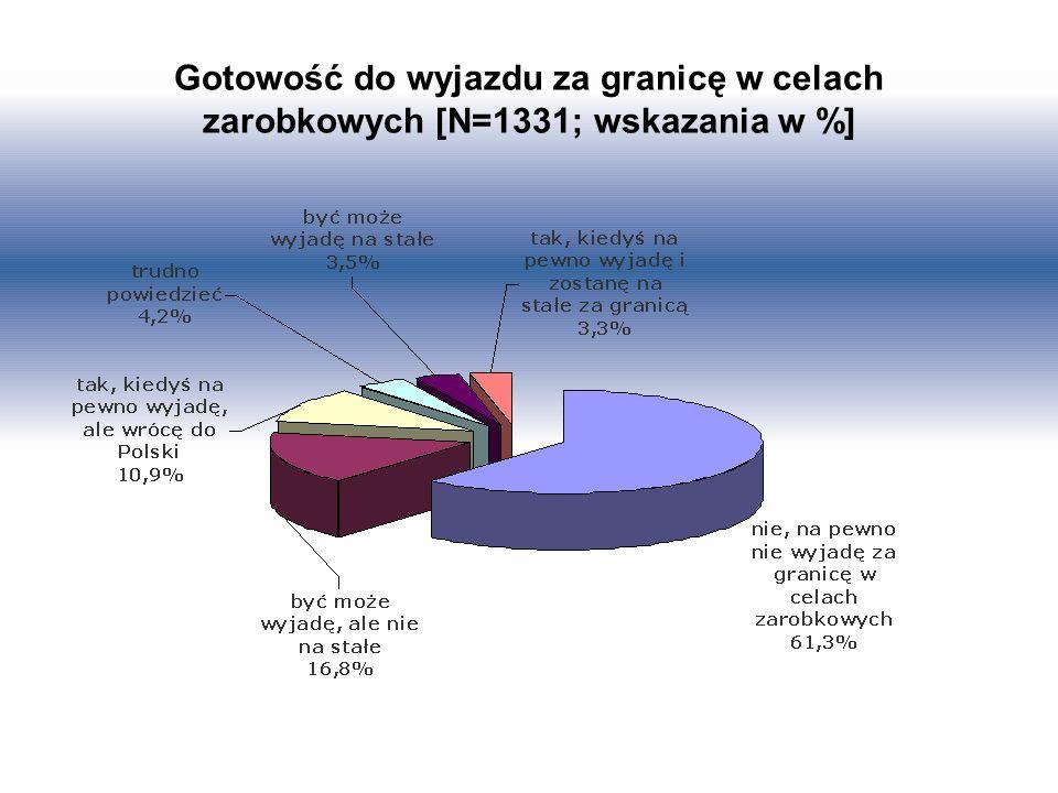 Gotowość do wyjazdu za granicę w celach zarobkowych [N=1331; wskazania w %]