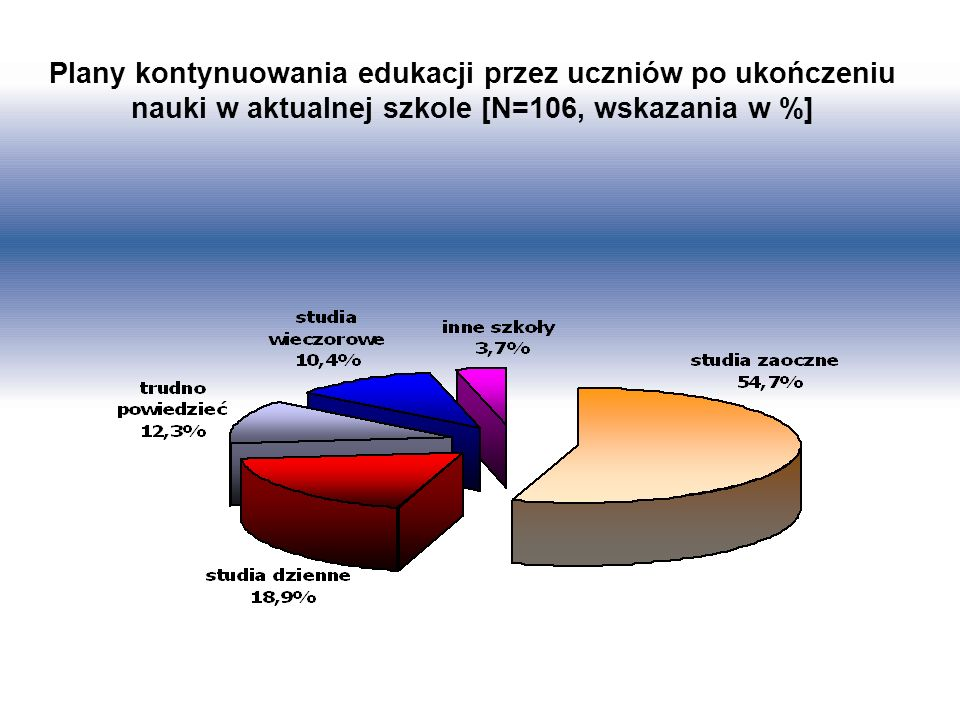 Plany kontynuowania edukacji przez uczniów po ukończeniu nauki w aktualnej szkole [N=106, wskazania w %]