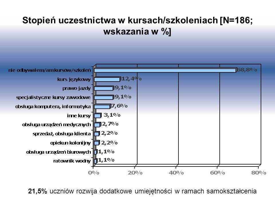 Stopień uczestnictwa w kursach/szkoleniach [N=186; wskazania w %] 21,5% uczniów rozwija dodatkowe umiejętności w ramach samokształcenia