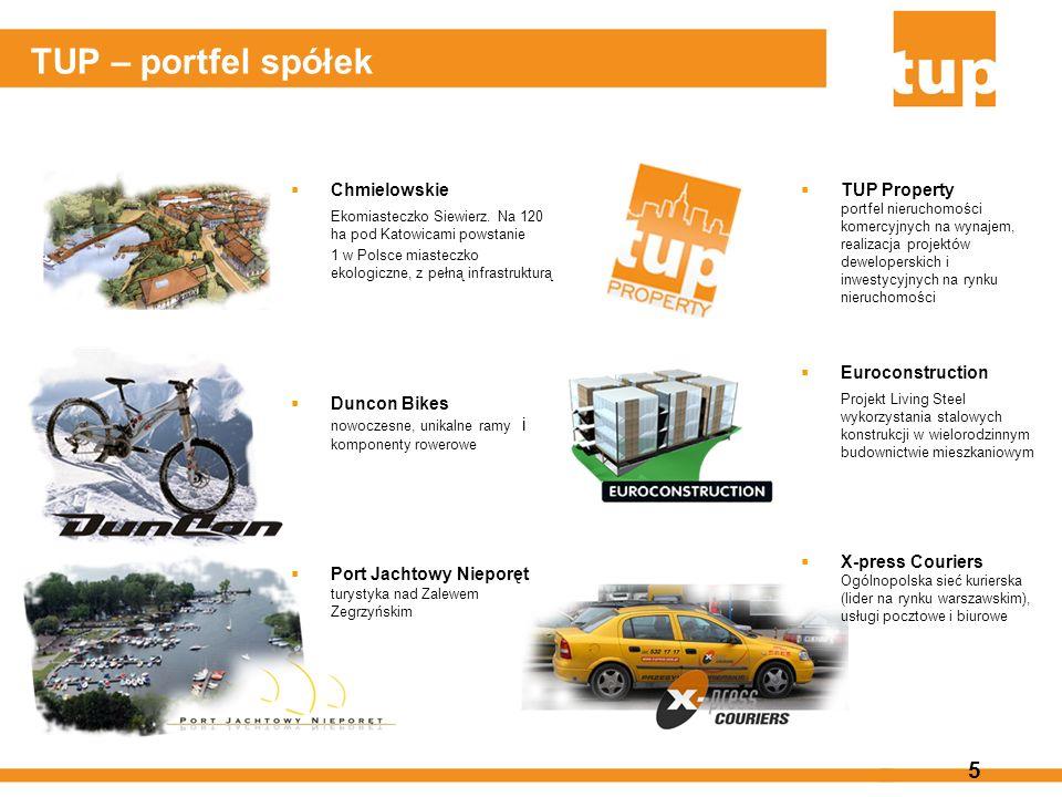5 TUP – portfel spółek TUP Property portfel nieruchomości komercyjnych na wynajem, realizacja projektów deweloperskich i inwestycyjnych na rynku nieru