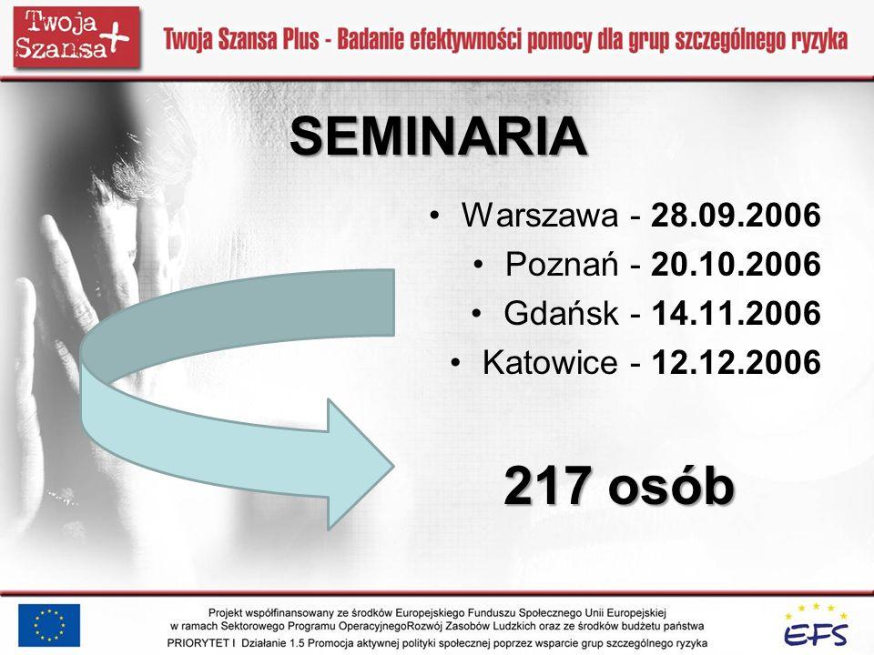 SEMINARIA Warszawa - 28.09.2006 Poznań - 20.10.2006 Gdańsk - 14.11.2006 Katowice - 12.12.2006 217 osób