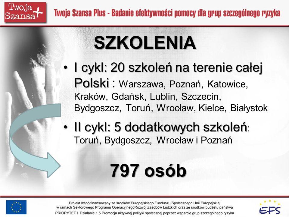 I cykl: 20 szkoleń na terenie całej PolskiI cykl: 20 szkoleń na terenie całej Polski : Warszawa, Poznań, Katowice, Kraków, Gdańsk, Lublin, Szczecin, B