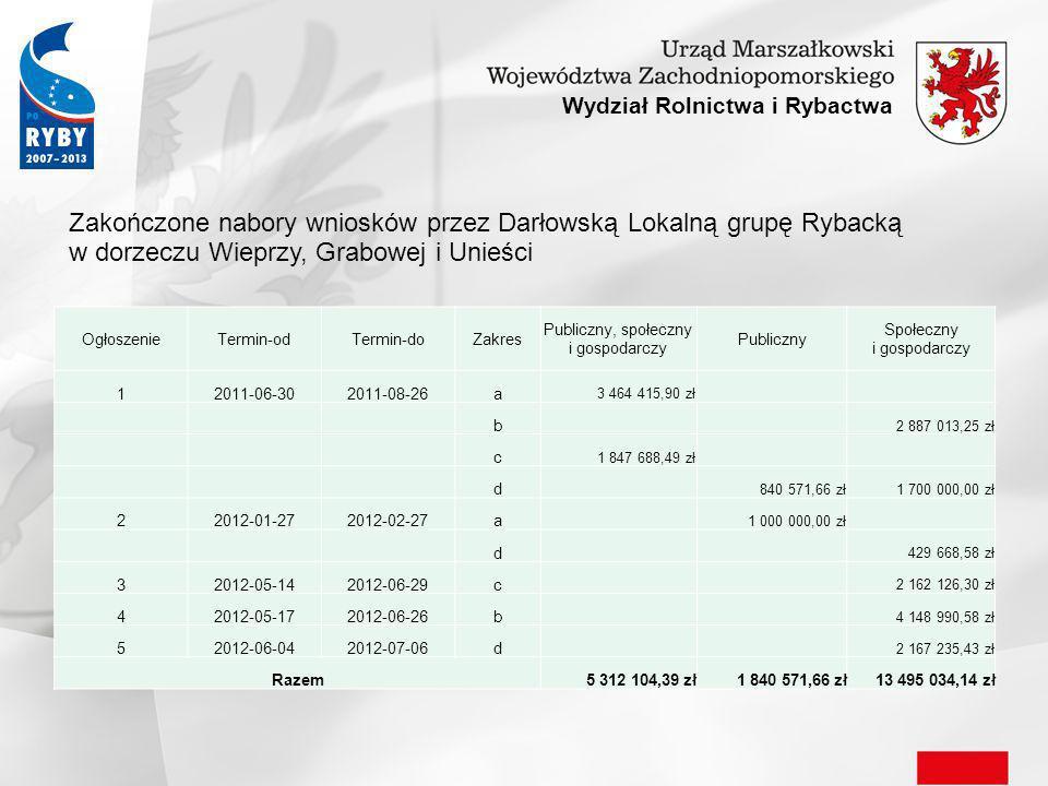 Wydział Rolnictwa i Rybactwa Zakończone nabory wniosków przez Kołobrzeską Lokalną Grupę Rybacką OgłoszenieTermin-odTermin-doZakresPubliczny Społeczny i gospodarczy 12011-12-152012-02-10a 2 008 061,00 zł1 800 000,00 zł b 1 400 000,00 zł c 800 000,00 zł d 1 300 000,00 zł850 000,00 zł 22012-05-092012-06-15a 3 000 000,00 zł2 000 000,00 zł b 1 500 000,00 zł c 1 000 000,00 zł d 2 000 000,00 zł1 000 000,00 zł Razem8 308 061,00 zł10 350 000,00 zł