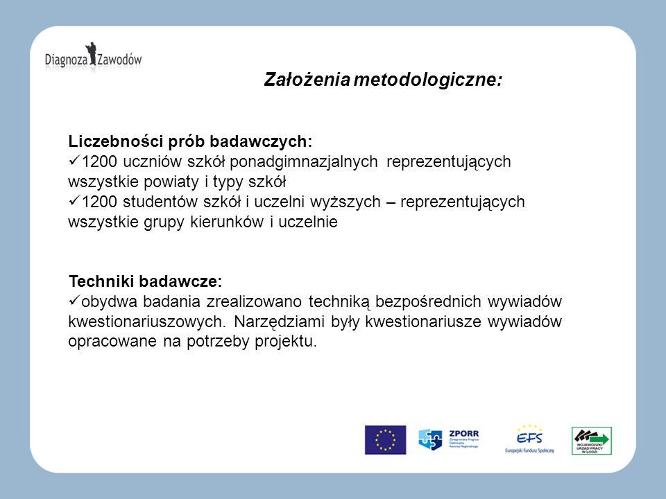 Założenia metodologiczne: Liczebności prób badawczych: 1200 uczniów szkół ponadgimnazjalnych reprezentujących wszystkie powiaty i typy szkół 1200 stud
