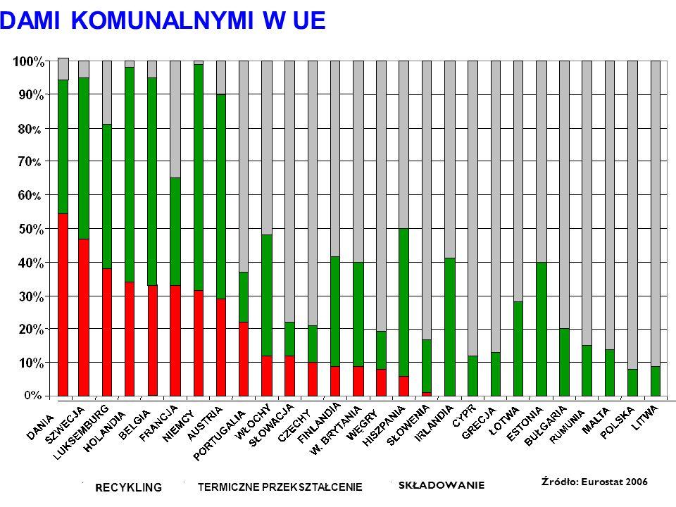 GOSPODAROWANIE ODPADAMI KOMUNALNYMI W UE R ECYKLING TERMICZNE PRZEKSZTAŁCENIE Źródło: Eurostat 2006 SKŁADOWANIE