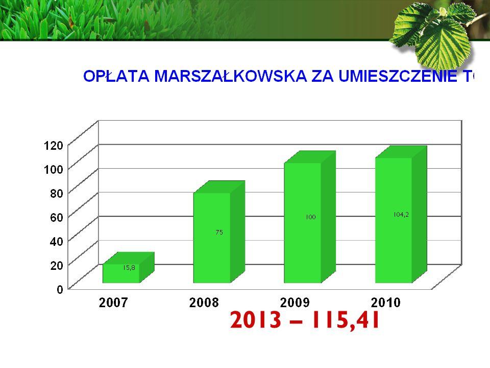 2013 – 115,41
