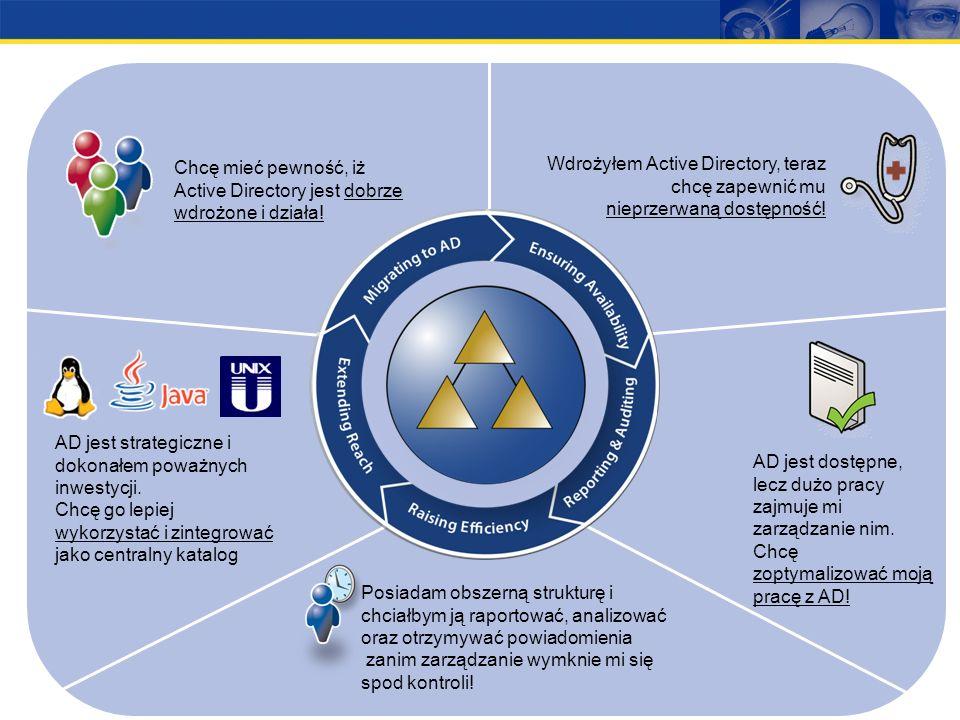 1 Migracja Zarządzanie Archiwizacja/Odkryw anie Migracja Administracja Rozwój aplikacji Odtwarzanie danych Zarządzanie SQL Server Migracja Dostępność