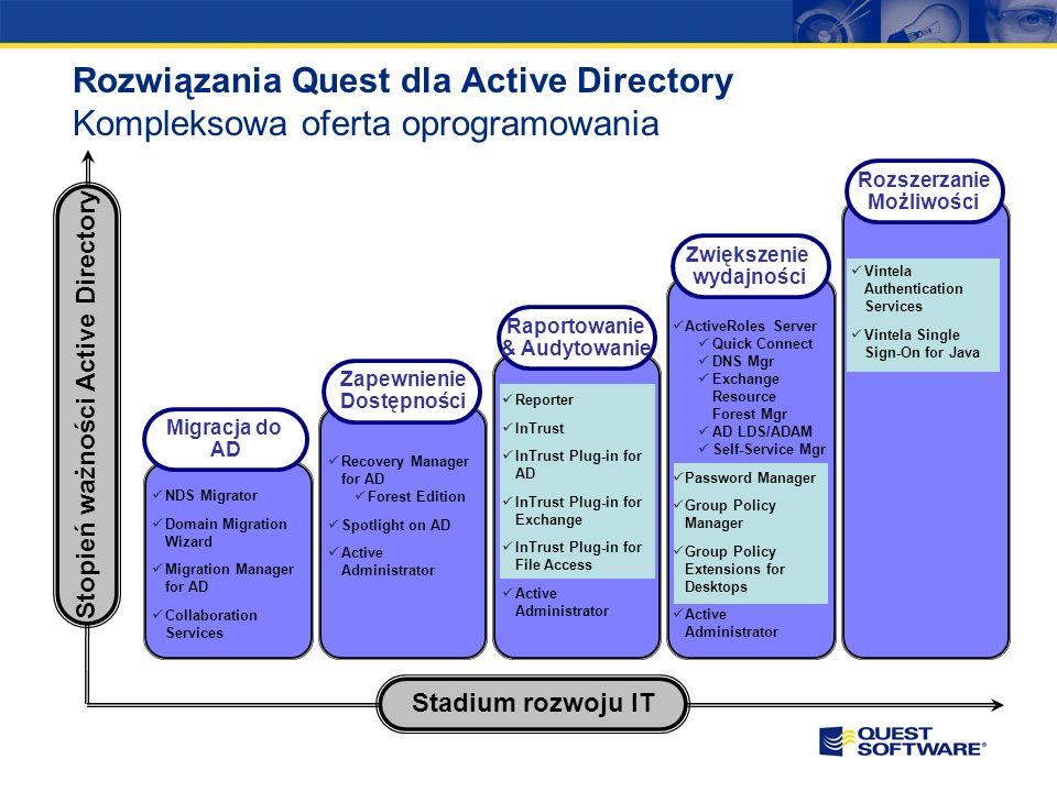 SOX, FISMA, ITIL Szef depart. IT, Audytorzy, Oficer bezpieczeństwa, Administratorzy Kontrolowanie bezpieczeństwa w środowisku IT Active Directory Serw