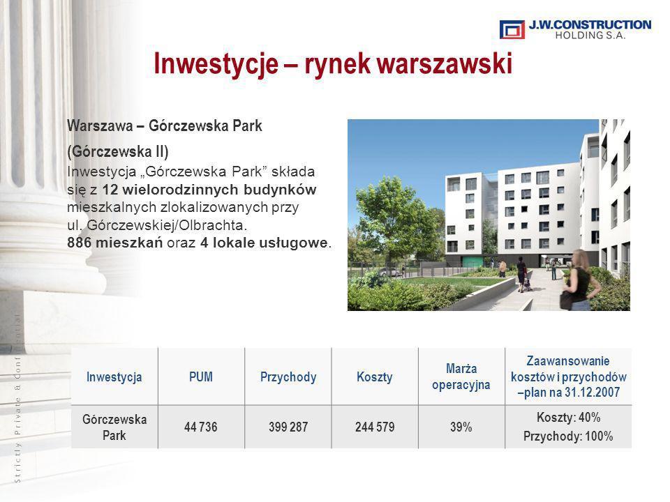 S t r i c t l y P r i v a t e & C o n f i d e n t i a l InwestycjaPUMPrzychodyKoszty Marża operacyjna Zaawansowanie kosztów i przychodów –plan na 31.12.2007 Górczewska Park 44 736399 287244 57939% Koszty: 40% Przychody: 100% Inwestycje – rynek warszawski Warszawa – Górczewska Park (Górczewska II) Inwestycja Górczewska Park składa się z 12 wielorodzinnych budynków mieszkalnych zlokalizowanych przy ul.