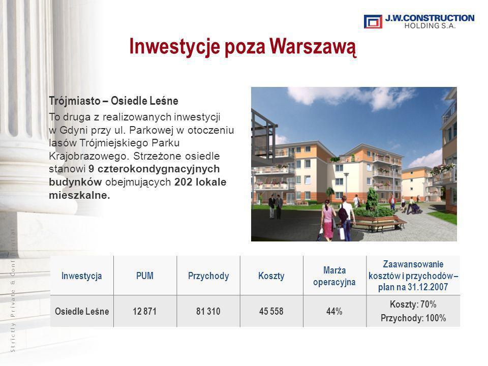 S t r i c t l y P r i v a t e & C o n f i d e n t i a l InwestycjaPUMPrzychodyKoszty Marża operacyjna Zaawansowanie kosztów i przychodów – plan na 31.12.2007 Osiedle Leśne12 87181 31045 55844% Koszty: 70% Przychody: 100% Inwestycje poza Warszawą Trójmiasto – Osiedle Leśne To druga z realizowanych inwestycji w Gdyni przy ul.