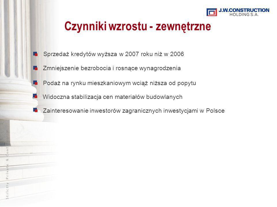 S t r i c t l y P r i v a t e & C o n f i d e n t i a l Czynniki wzrostu - zewnętrzne Sprzedaż kredytów wyższa w 2007 roku niż w 2006 Zmniejszenie bezrobocia i rosnące wynagrodzenia Podaż na rynku mieszkaniowym wciąż niższa od popytu Widoczna stabilizacja cen materiałów budowlanych Zainteresowanie inwestorów zagranicznych inwestycjami w Polsce