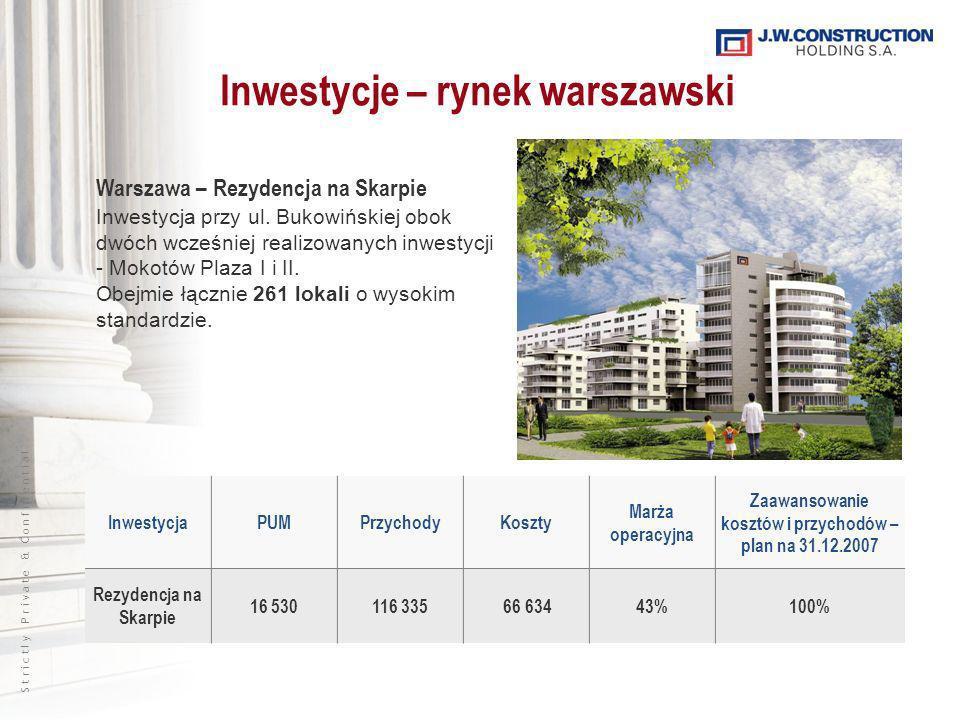 S t r i c t l y P r i v a t e & C o n f i d e n t i a l InwestycjaPUMPrzychodyKoszty Marża operacyjna Zaawansowanie kosztów i przychodów – plan na 31.12.2007 Rezydencja na Skarpie 16 530116 335 66 63443%100% Inwestycje – rynek warszawski Warszawa – Rezydencja na Skarpie Inwestycja przy ul.
