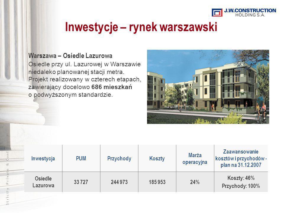 S t r i c t l y P r i v a t e & C o n f i d e n t i a l InwestycjaPUMPrzychodyKoszty Marża operacyjna Zaawansowanie kosztów i przychodów - plan na 31.12.2007 Osiedle Lazurowa 33 727244 973185 95324% Koszty: 46% Przychody: 100% Inwestycje – rynek warszawski Warszawa – Osiedle Lazurowa Osiedle przy ul.
