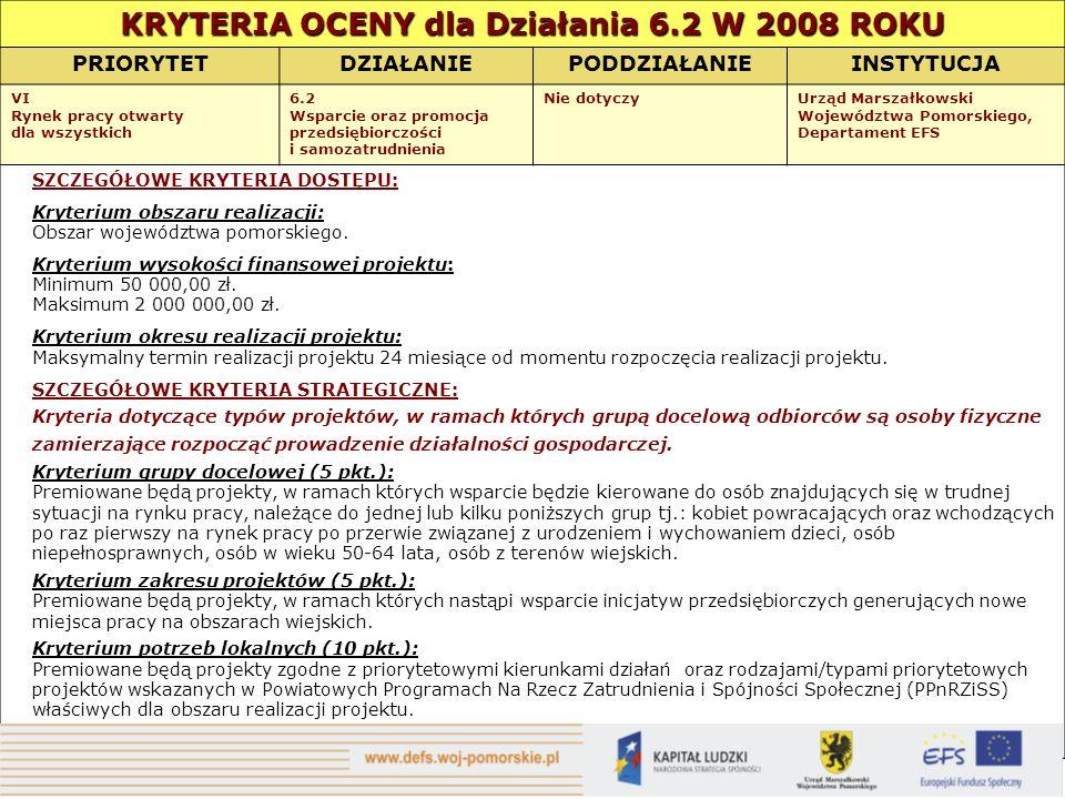 KRYTERIA OCENY dla Działania 6.2 W 2008 ROKU PRIORYTETDZIAŁANIEPODDZIAŁANIEINSTYTUCJA VI Rynek pracy otwarty dla wszystkich 6.2 Wsparcie oraz promocja przedsiębiorczości i samozatrudnienia Nie dotyczyUrząd Marszałkowski Województwa Pomorskiego, Departament EFS SZCZEGÓŁOWE KRYTERIA DOSTĘPU: Kryterium obszaru realizacji: Obszar województwa pomorskiego.
